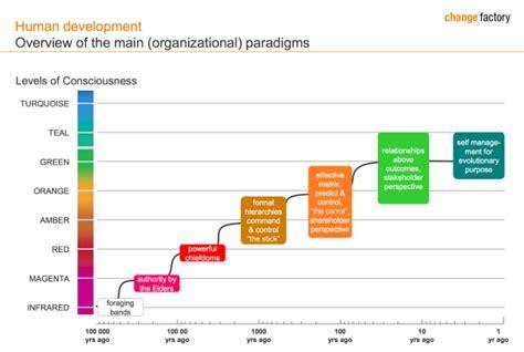 reinventing organizations a radically inspiring way to