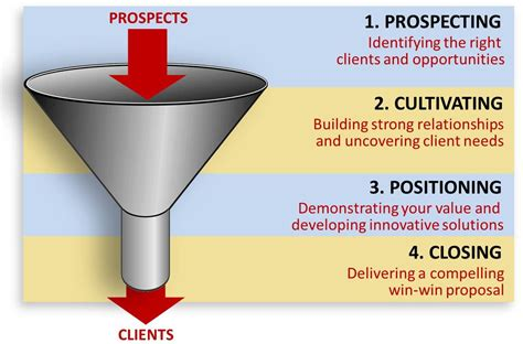sales funnel ae resource managing the sales funnel updated