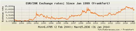 currency converter zar to eur eur to zar exchange rates euro south african rand charts