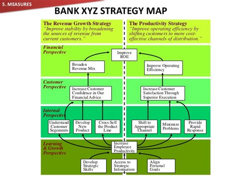 Balanced Scorecard Banking Pictures   Inspirational Pictures