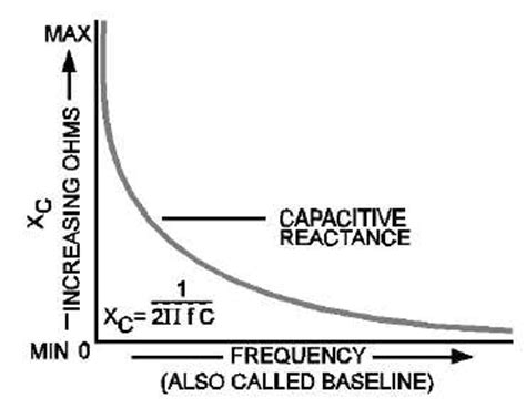 inductive reactance opposes a sine wave current thus reducing the current effect of frequency on resistance