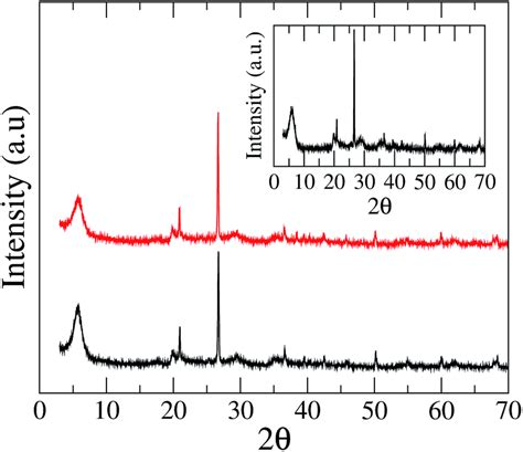 xrd pattern of bentonite encapsulation and release of beauveria bassiana from