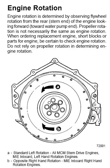 boat propeller direction of rotation small block chev heads