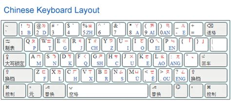 keyboard layout value list how does the chinese keyboard of the typewriter look like