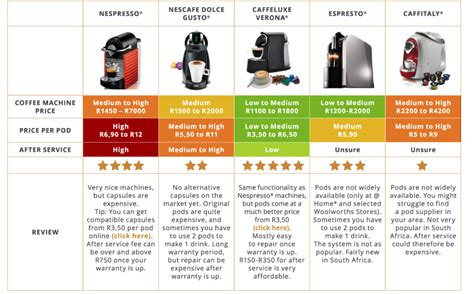 Your Guide To Pod by Your Ultimate Coffee Pod Machine Guide Coffee Capsules