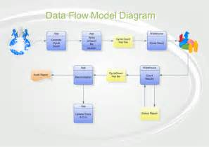 java library that can help me to create rich gui of data flow diagrams data flow diagram workflow diagram process flow diagram data flow