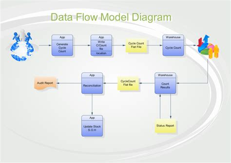data flow diagrams and process models data flow diagram exle