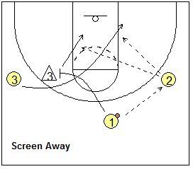 setting pick drills basketball drills pick screening drills coach s