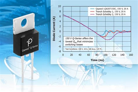 qspeed diodes new qspeed 150 v diodes from power integrations deliver winning combination of switching speed