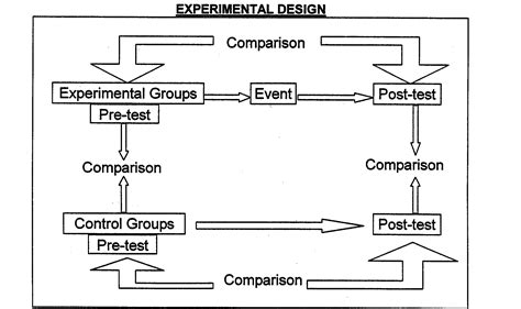 what design is experimental experimental research design