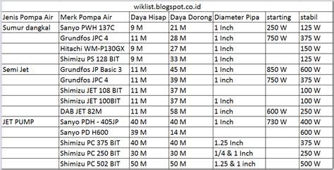 Pompa Air Shimizu Pc 502 Bit jangan salah pilih tips cerdik memilih jenis pompa air
