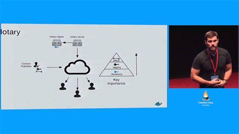 docker distribution tutorial diogo m 243 nica security lead docker crunchbase