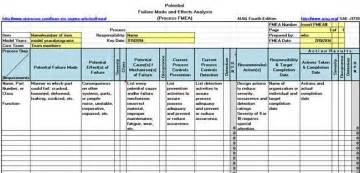 Fmea Spreadsheet Template by Fmea Dfmea Failure Mode And Effects Analysis