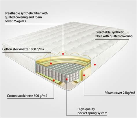 Mattress Disadvantages by Advantages And Disadvantages Of Pocket And Memory