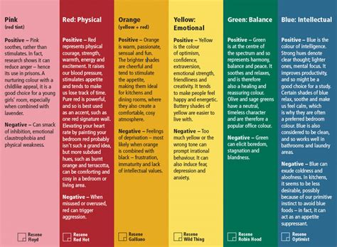 color personalities colour personality colour affects our behaviour and the