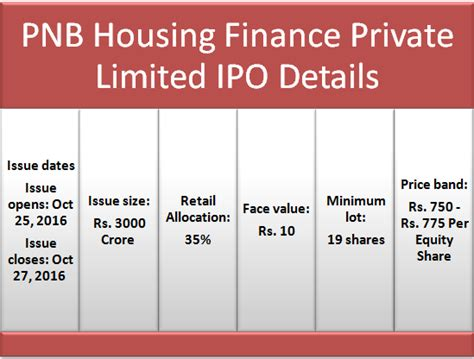 pnb housing loans pnb housing loans 28 images documents required for pnb home loan pnb housing housing loan