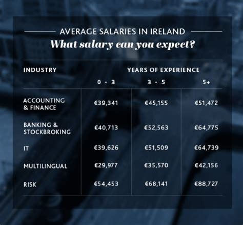 average wage in ireland the top five highest paying business in ireland are