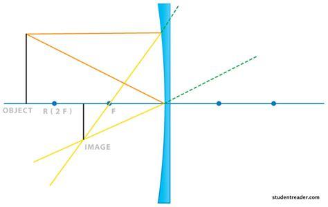 converging mirror diagram diverging lens diagram www imgkid the image