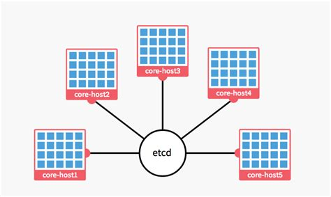 docker coreos tutorial manage docker containers using coreos part 1 mohit