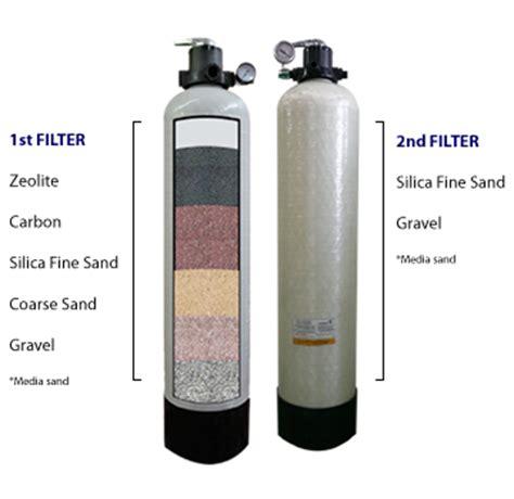 Gea Meter Tinggi Badan Terlaris waterfilter system