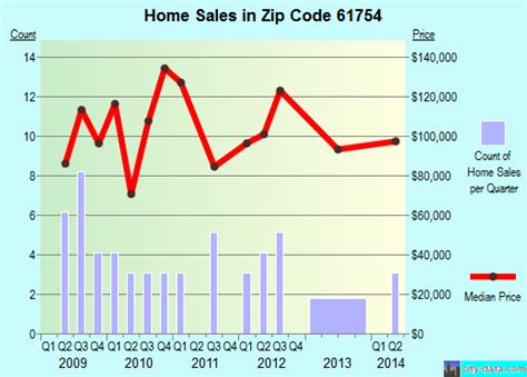 mclean il zip code 61754 real estate home value