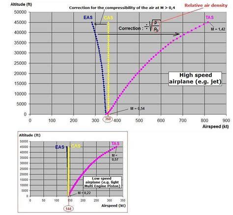 40 Square Meters To Square Feet aviation principles of flight gt flight mechanics question 2