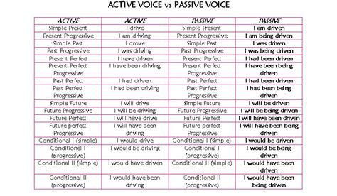 pattern in changing active voice to passive voice english team 9 mayo 2010
