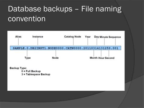 Database Table Naming Conventions by Ppt Database Backup Recovery Powerpoint Presentation