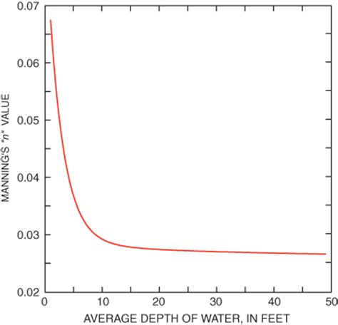 Average Depth by Hydrodynamic Simulation And Particle Tracking Techniques