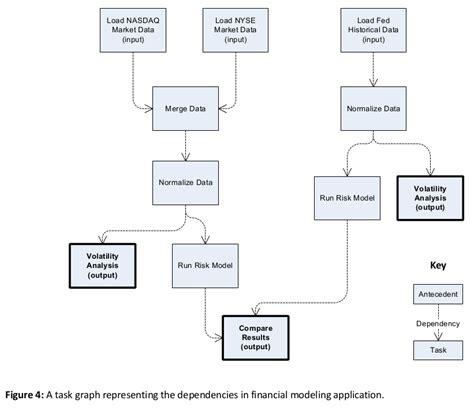 pattern analysis tasks task graph our pattern language