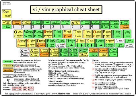 tutorial vim linux graphical vi vim cheat sheet and tutorial