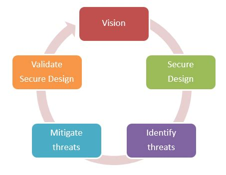 design practice meaning secure design is a mindset and way of working 187 gofore