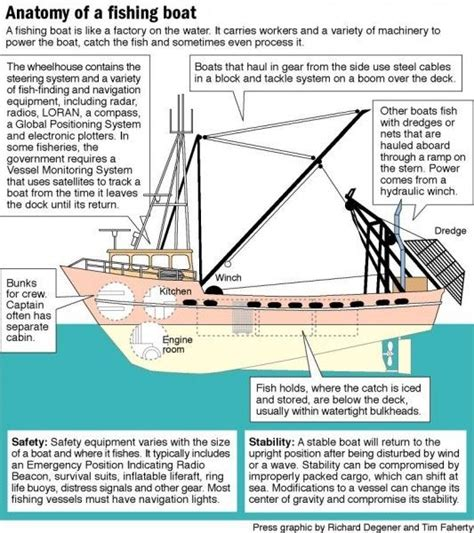 commercial fishing boat diagram 28 best images about diver wreck on pinterest office