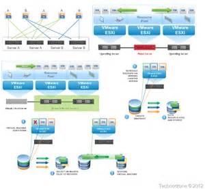 Vmware Template by The Unofficial Vmware Visio Stencils Technodrone