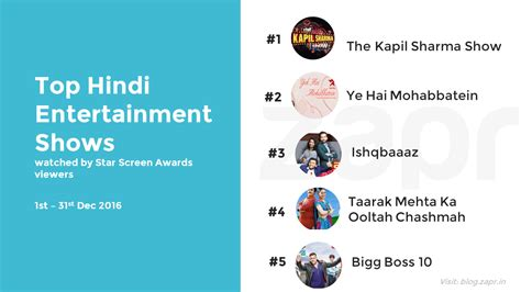 consumption pattern meaning in hindi bollywood fans bid 2016 goodbye with favourite movie stars