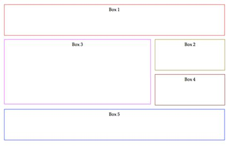 layout column rearranging boxes why you should structure your html to