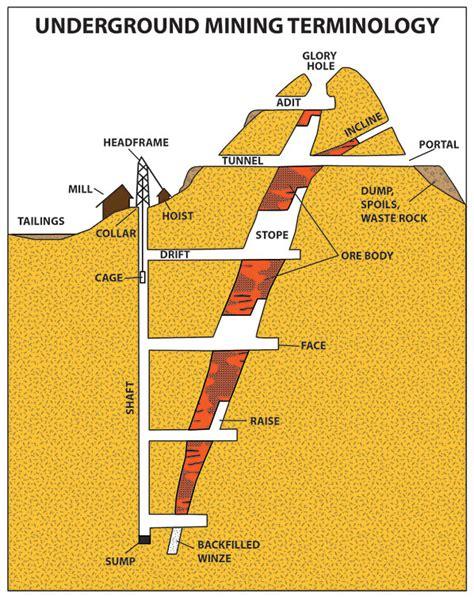 mine diagram underground mining terminology underground mine