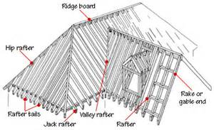 Tv On Patio Common Roofing Terms