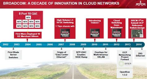 New Innovation In Broadcom Chips broadcom fights ethernet rivals with tomahawk chips