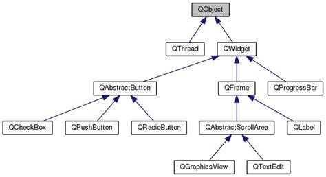 basic layout exle qt qt for beginners qt wiki