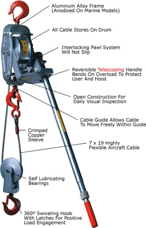 how to a rescue to come come along tool basics absolute rescue