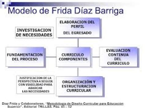 Modelo Curricular De Frida Diaz Barriga Modelos De Planificaci 243 N Curricular Dise 241 Ado Por Madeleine Guerrero Guerrero Y