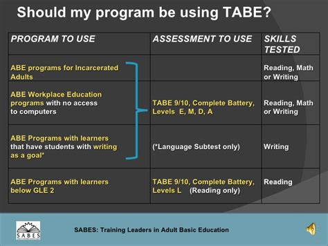 tabe test study guide 2018 2019 review book and practice test questions for the test of basic education books tabe test administration manual