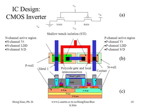 layout design for cmos inverter hong xiao ph d introduction to semiconductor