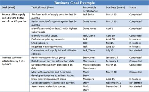 business goal template exle business goals and objectives the thriving small