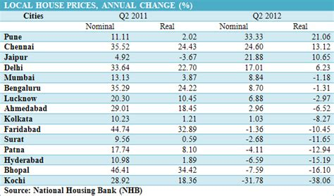 cheapest home prices in us india s property prices now falling in real terms real