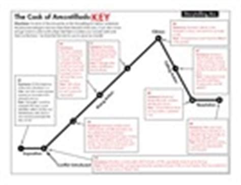the cask of amontillado plot diagram answers pin the cask of amontillado on