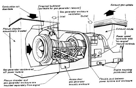 electric boat core values design and construction of aircraft gas turbine engine