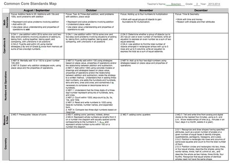 i who has template curriculum mapping