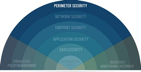 pictures of perimeter layers 7 layers of data security perimeter